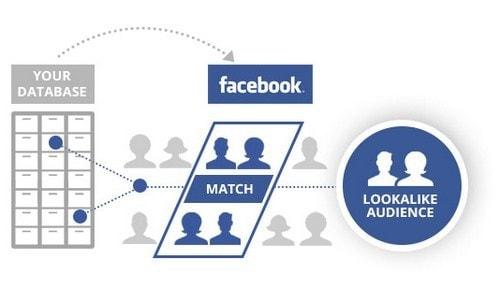 Facebook ads vs Google ads - 6