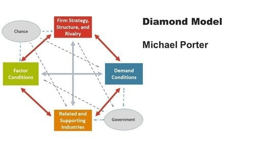 Porters Diamond model strategy - 1
