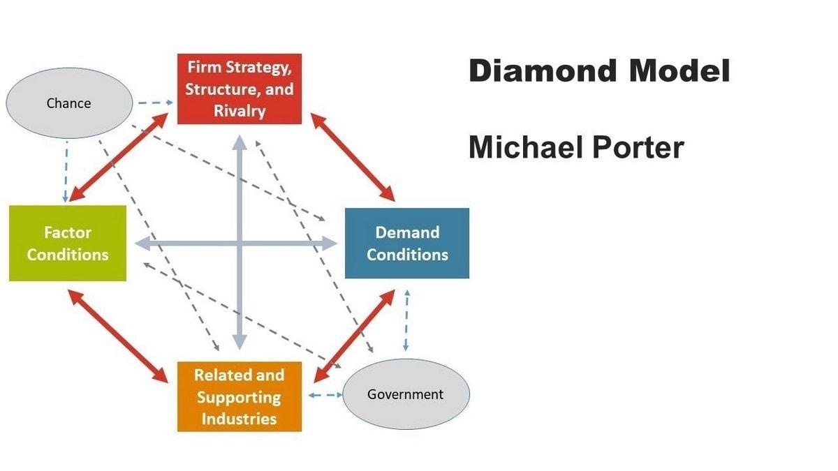 Porter's Diamond model - 4