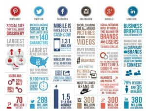 Marketing through Social Media - 3