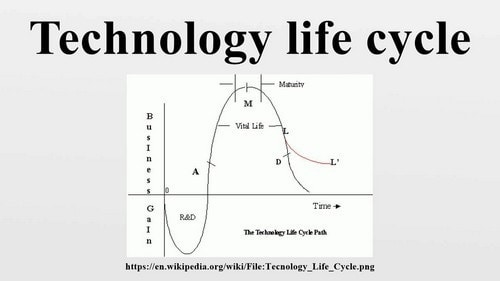 Technology Life Cycle - 2