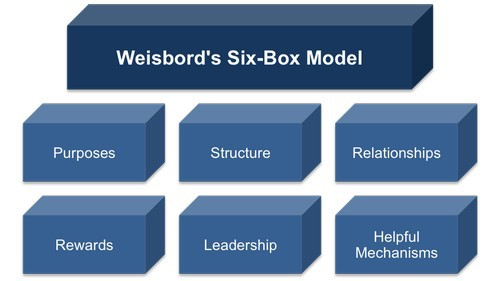 The Six Box Model by Weisbord - 1