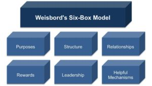 The Six Box Model by Weisbord - 8