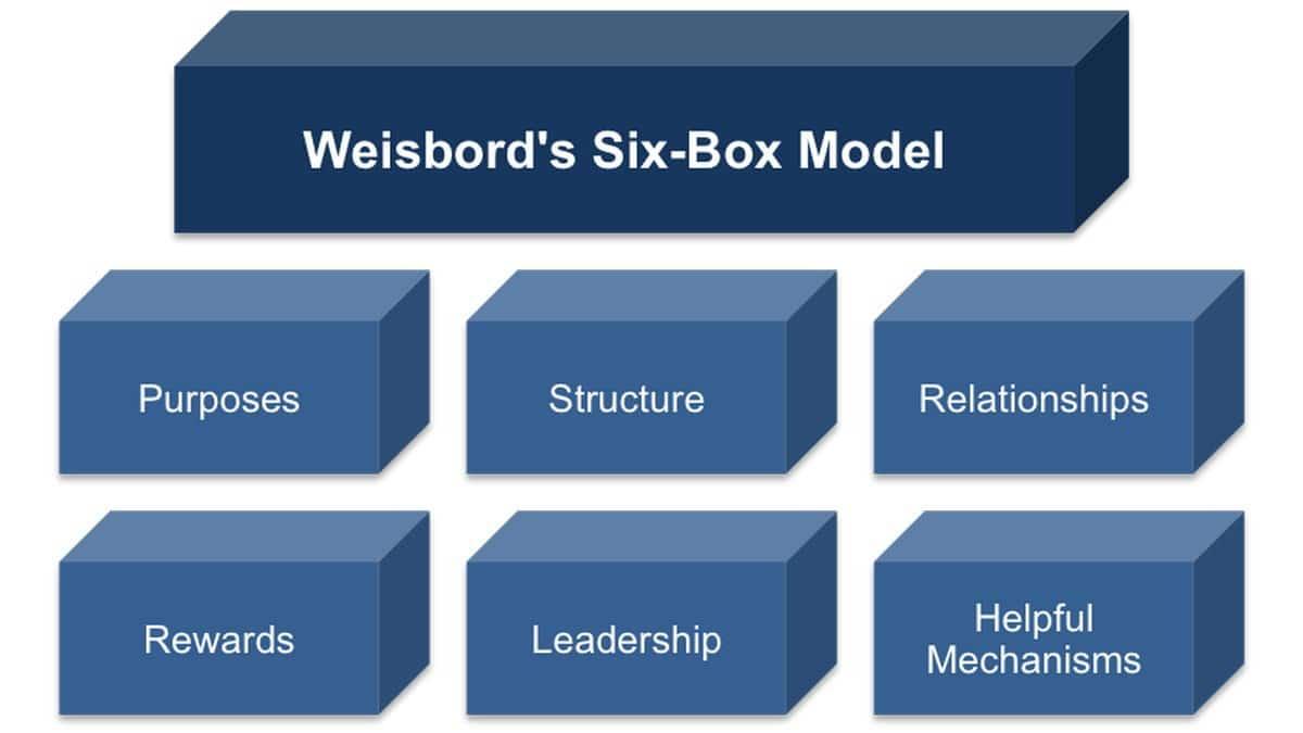 The Six Box Model by Marvin Weisbord – Six Box Framework