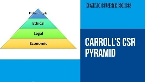 Carroll's Pyramid of Corporate Social Responsibility - 2