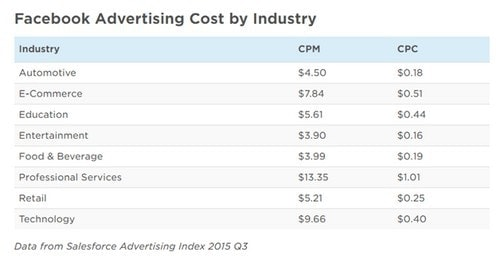 Cost of advertising on Facebook - 4