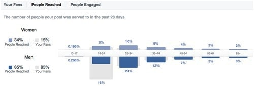 Facebook Marketing Strategy - 8