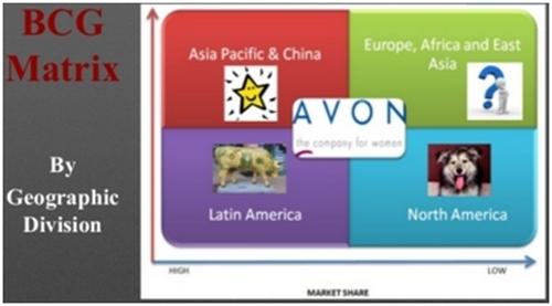 Marketing Strategy of AVON - 2