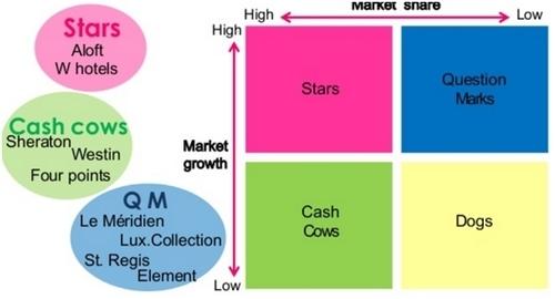 Marketing Strategy of Starwoods - 4