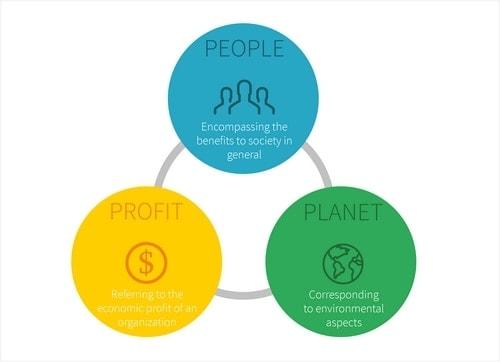 Triple Bottom Line Concept - 2