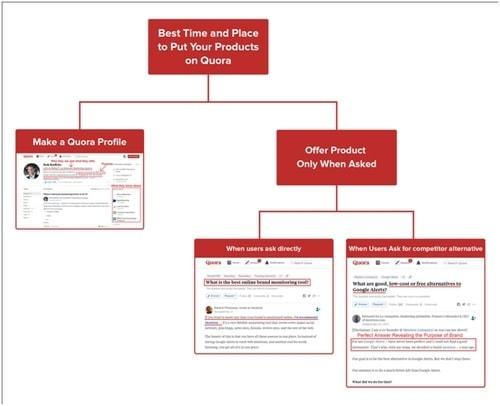 Quora Marketing - 3