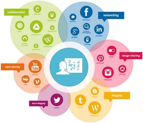 Social Media Channels - 1