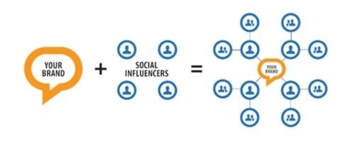 Social Media Influencer - 1