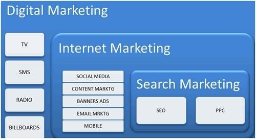 Social Media Marketing - 2