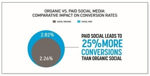 Social Media Strategy - 5