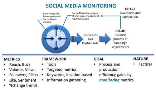 Social media monitoring - 1