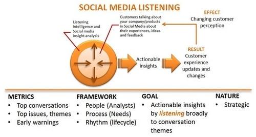 Social media monitoring - 2