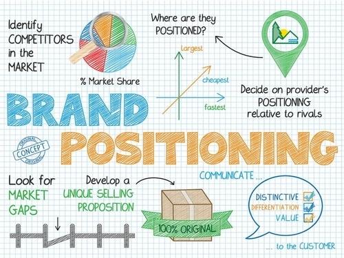 Brand Positioning - 1