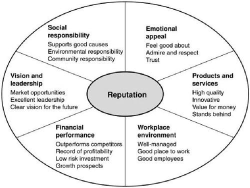 Corporate Reputation - 2
