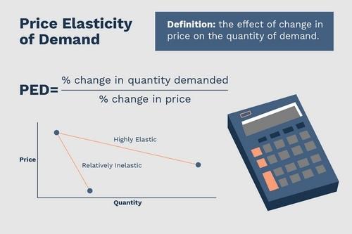 Price Elasticity of Demand - 1