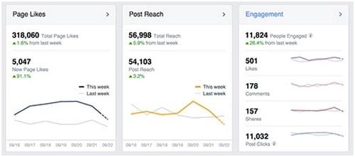 Social Media Analytics - 3