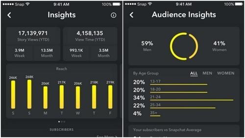 Social Media Analytics - 7