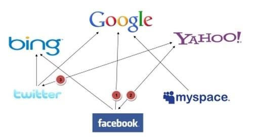 Social Media Marketing Ideas - 1