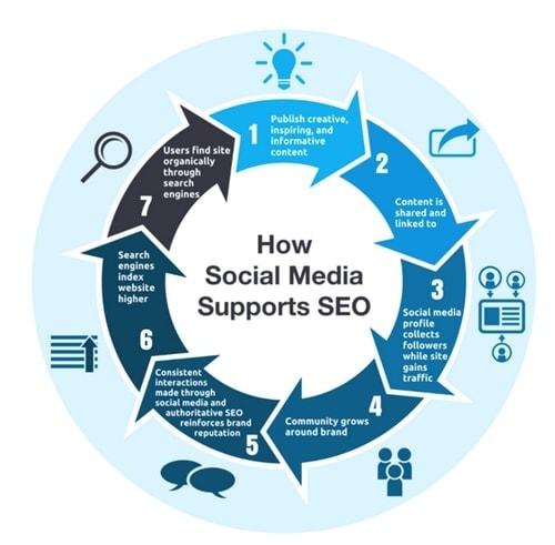Social media SEO - 1