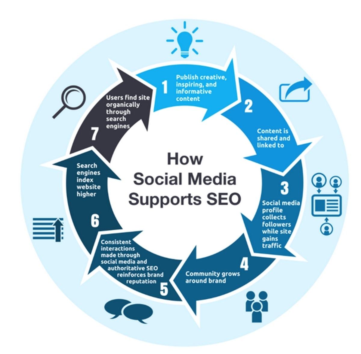 How to do Social media SEO? 6 Tips for Social media SEO