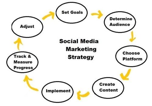 Social media effectively - 1