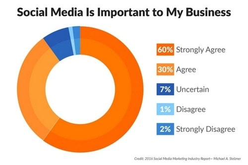 Social media marketing for small businesses - 1