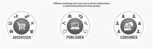Types of Affiliate Marketing - 1