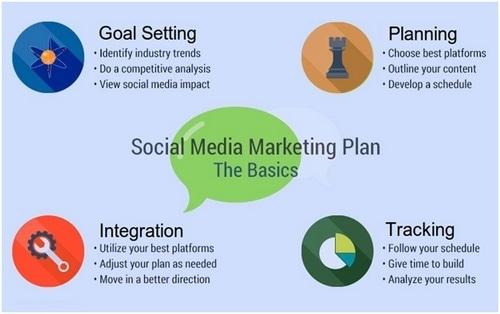 a Social Media Marketing Plan - 1