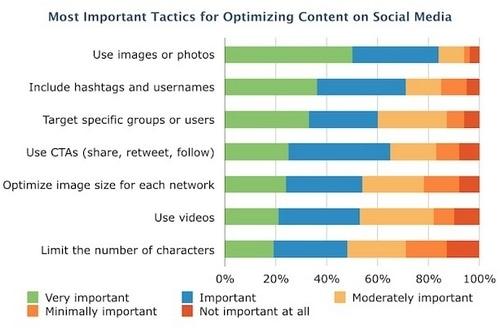 a Social Media Marketing Plan - 2
