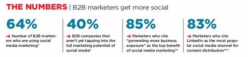 B2B social media marketing - 1
