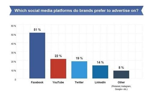 Social Media Advertising Statistics - 7
