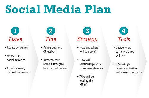 Social Media Planner - 1