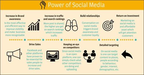 Social Media Statistics - 1