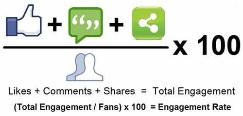 Engagement on Facebook Business Page - 2