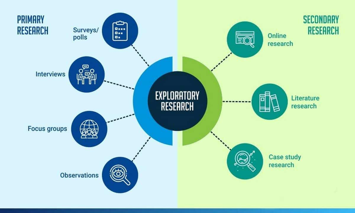 What is Exploratory Research? Types of Exploratory Research