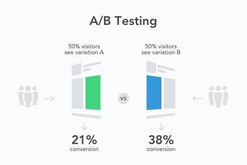 Facebook AB Testing - 2