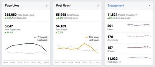 Facebook Analytics - 3