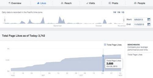 Facebook Insights - 5