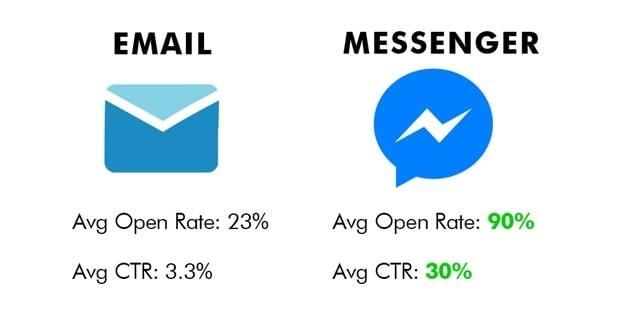 Facebook Messenger Marketing - 2