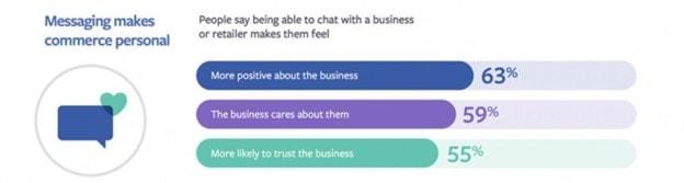 Facebook Messenger Marketing - 3