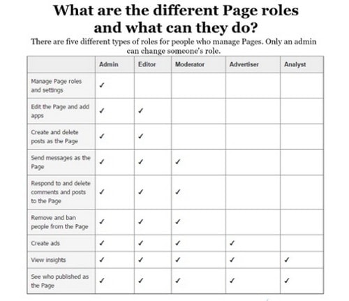 Understanding different Facebook Page Roles for Management