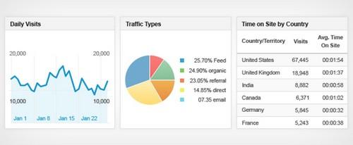 Google analytics in SEO - 3