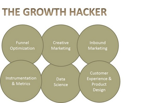Growth Hacking - 4