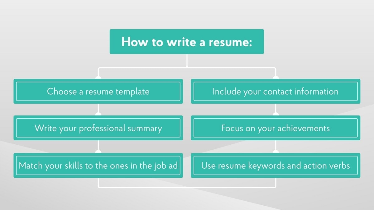 How To Build A Resume? 15 Ways To Build A Resume