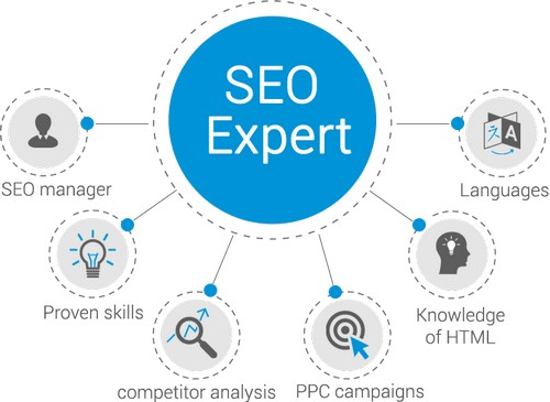 SEO Interview Questions - 7